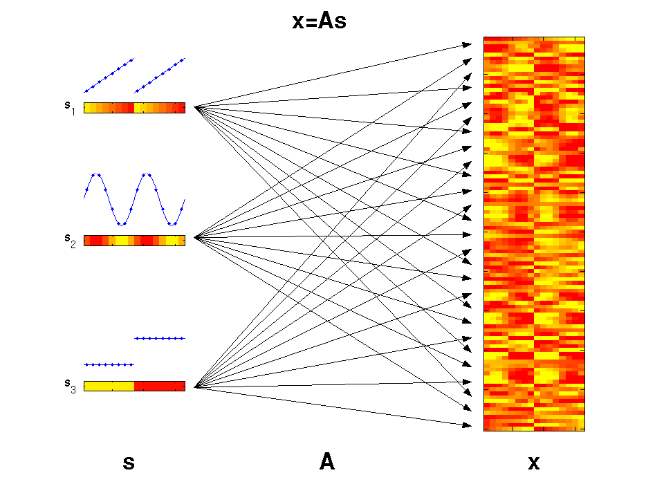ICA - Independent Component Analysis