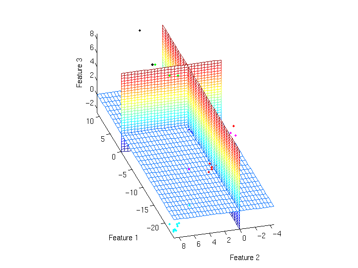 NLPCA - nonlinear PCA - auto-associative neural networks